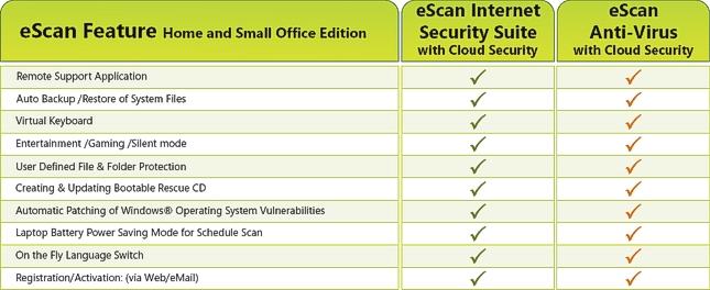 Vergleich der beiden eScan versionen Antivirus und Internetsecurity